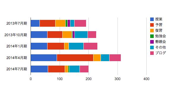 MBA グロービス経営大学院 タイムスケジュール ターム比較 詳細 2014年7月期
