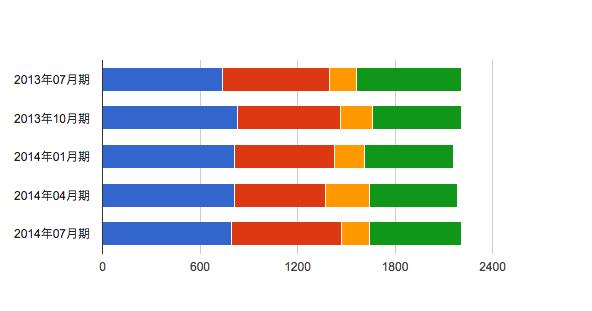 MBA グロービス経営大学院 タイムスケジュール ターム比較 2014年7月期