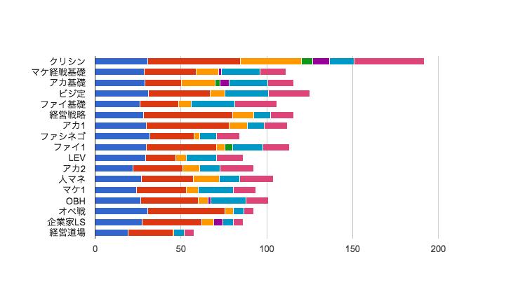 MBA グロービス経営大学院 タイムスケジュール 科目毎 2015年04月期