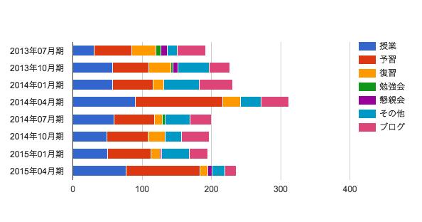MBA グロービス経営大学院 タイムスケジュール ターム比較 詳細 2015年04月期