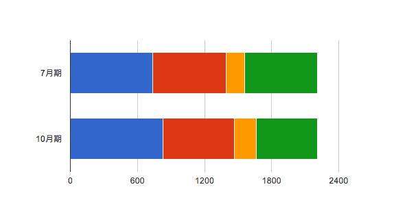 MBA グロービス経営大学院 タイムスケジュール ターム比較