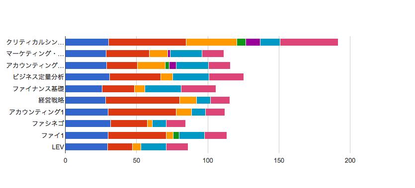 MBA グロービス経営大学院 タイムスケジュール 科目毎 2014年7月期