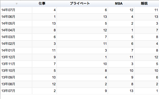 MBA グロービス経営大学院 タイムスケジュール 2014年07月 ランキング