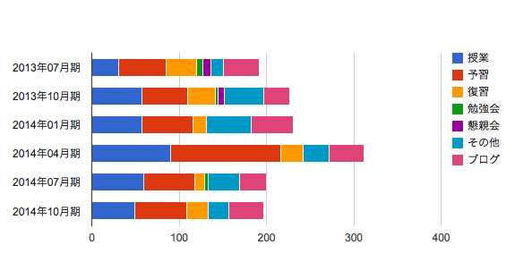 MBA グロービス経営大学院 タイムスケジュール ターム比較 詳細 2014年10月期