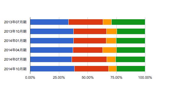 MBA グロービス経営大学院 タイムスケジュール ターム比較 2014年10月期