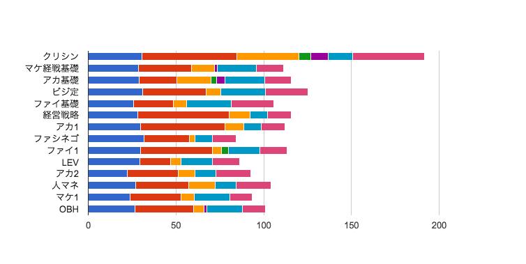 MBA グロービス経営大学院 タイムスケジュール 科目毎 2015年01月期