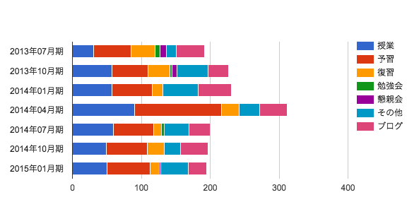 MBA グロービス経営大学院 タイムスケジュール ターム比較 詳細 2015年01月期